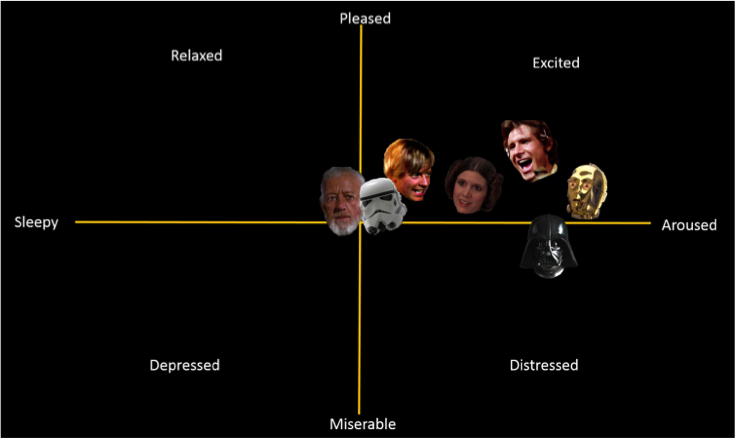 "Characters' sentiments within the ""Obi-Wan vs. Vader"" scene plotted on the Russell scale"