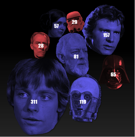 Number of lines per character. Blue represents a Rebellion character, red represents an Empire character