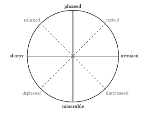Russell's model of emotional affect