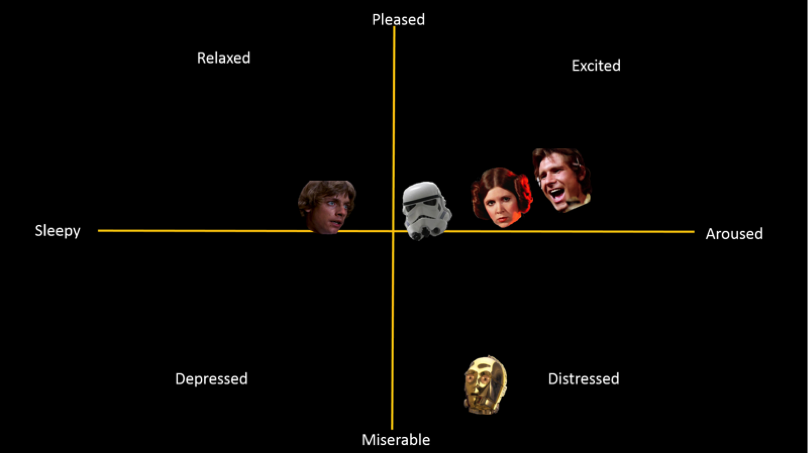 "Characters' sentiments within the ""The Walls Close In"" scene plotted on the Russell's scale."