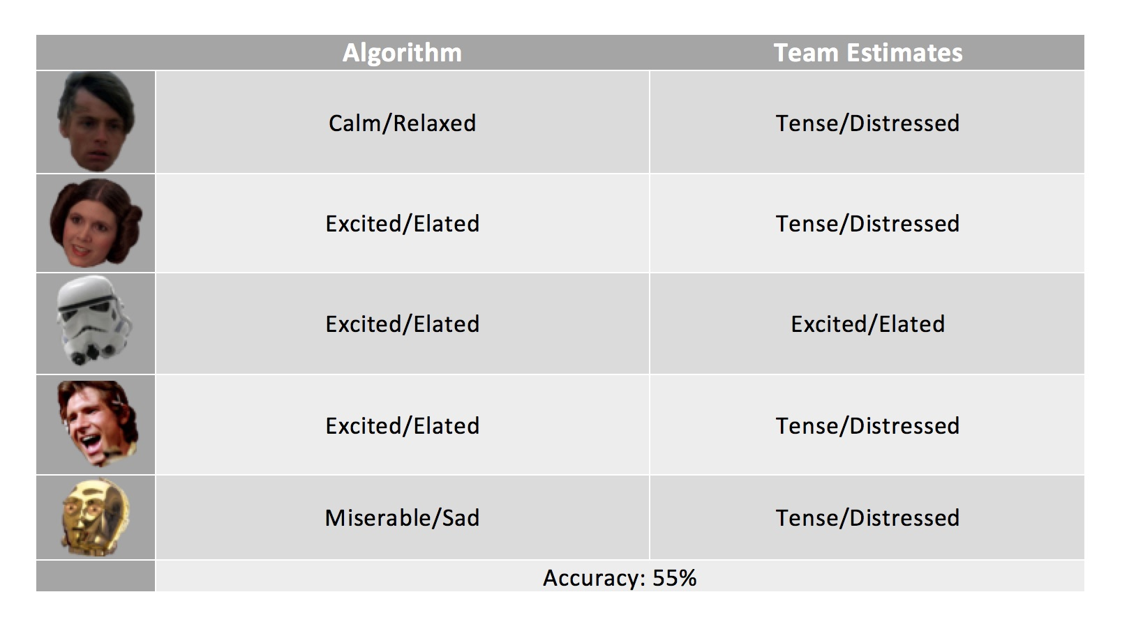 Algorithm performance vs. team assessment