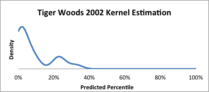 Figure 3: Kernel estimate for Tiger Woods-2002 golfer-year