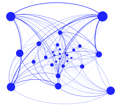 Figure 1. Participation Count and Overlap Network