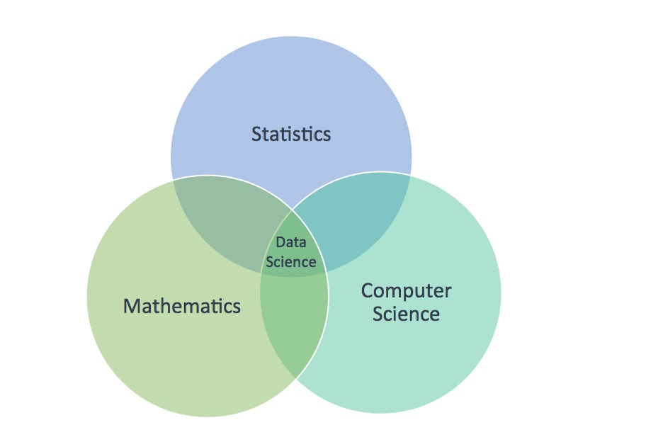 Data Science is an interdisciplinary field where Statistics, Mathematics, and Computer Science Overlaps