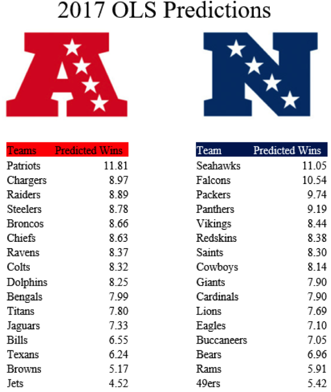 NFL Predictions – Data Column | Institute for Advanced Analytics