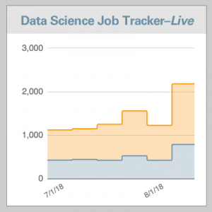 Data Science Job Tracker